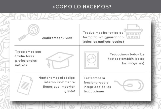 traducir tu página web de forma profesional