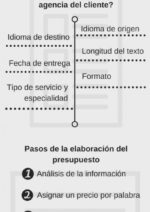 presupuesto-traduccion-410x1024