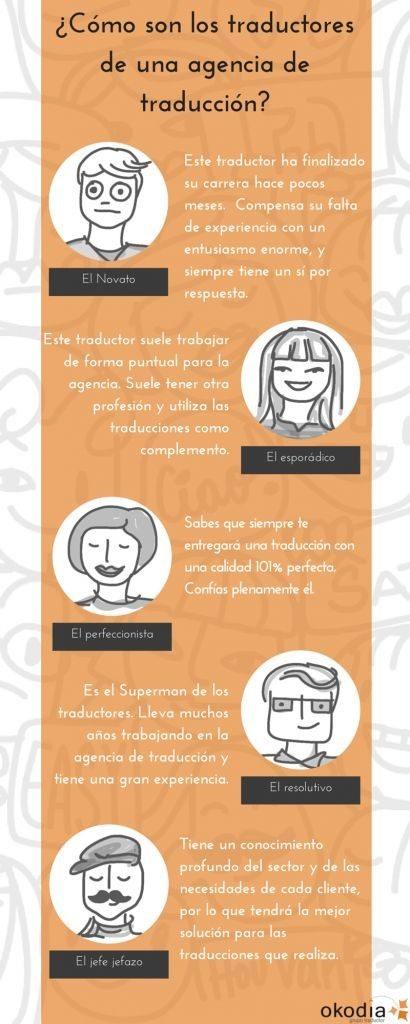 Servicios traducción jurada