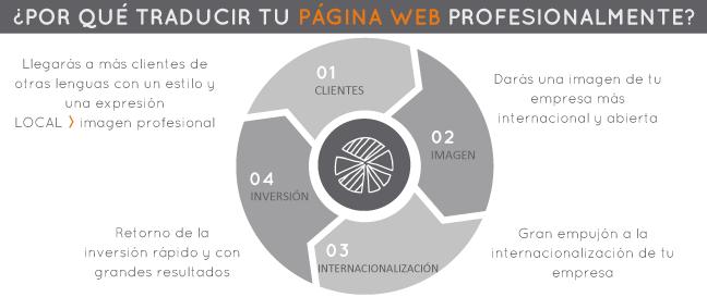 Motivos traducción de páginas web